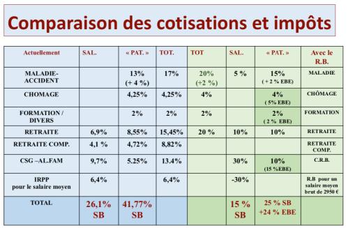 COTISATIONS
