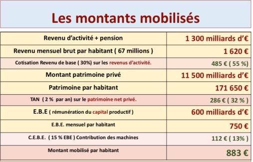 LES MONTANTS MOBILISES